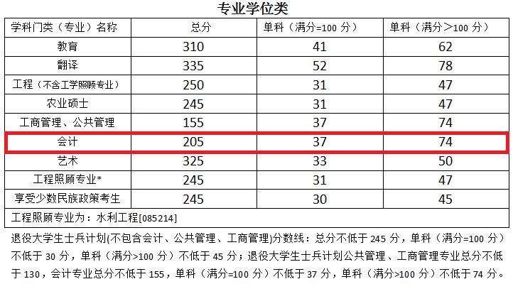 2018年宁夏大学MPAcc复试分数线公布